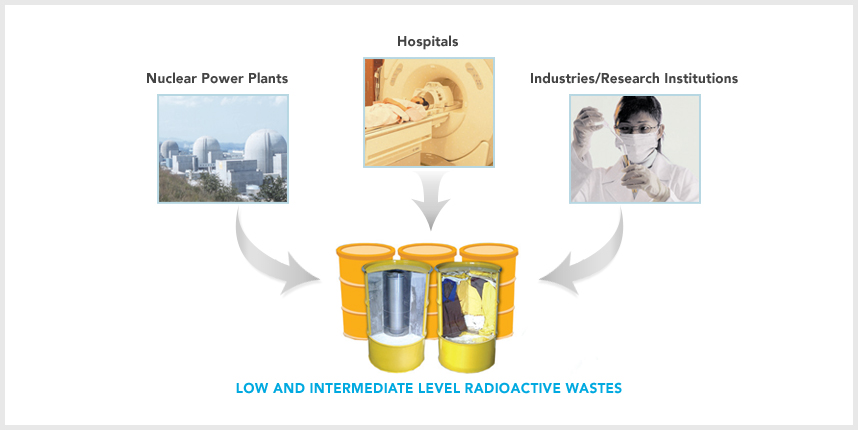 low and intermediate level radioactive waste(nuclear power stations, hospitals, iindustries/research institutions)